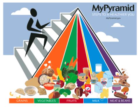 USDA MyPyramid - 2005 to 2011
